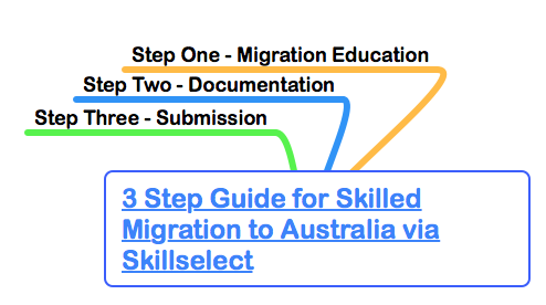 Post image for Guide to Skilled Migration to Australia – Part One